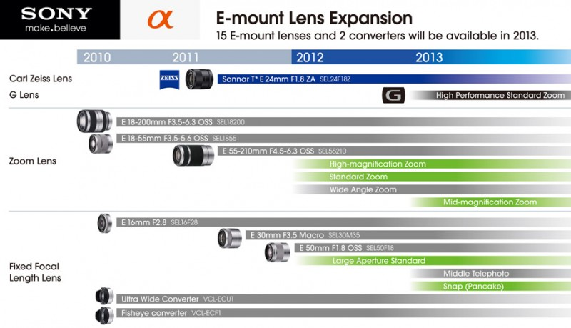 Sony E-mount lens roadmap 2012